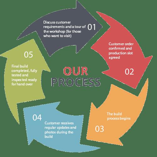 KPH process